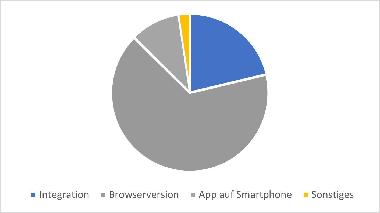 Kundenumfrage2021-NutzungConnect