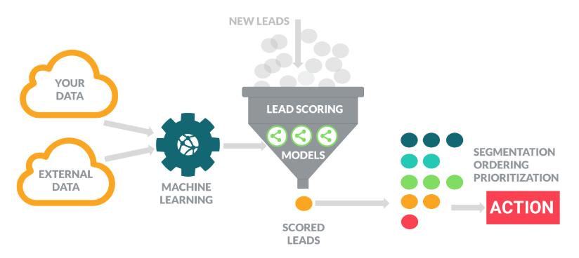 Predictive Lead Scoring KI-Software